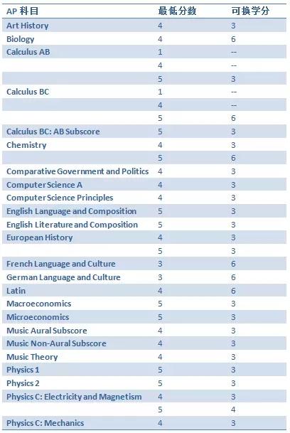 美国留学|AP考试|美国换学分